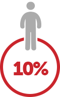 10% desconto