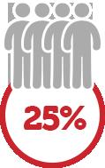 25% desconto