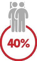 40% desconto