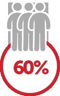 60% desconto