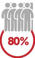 80% desconto